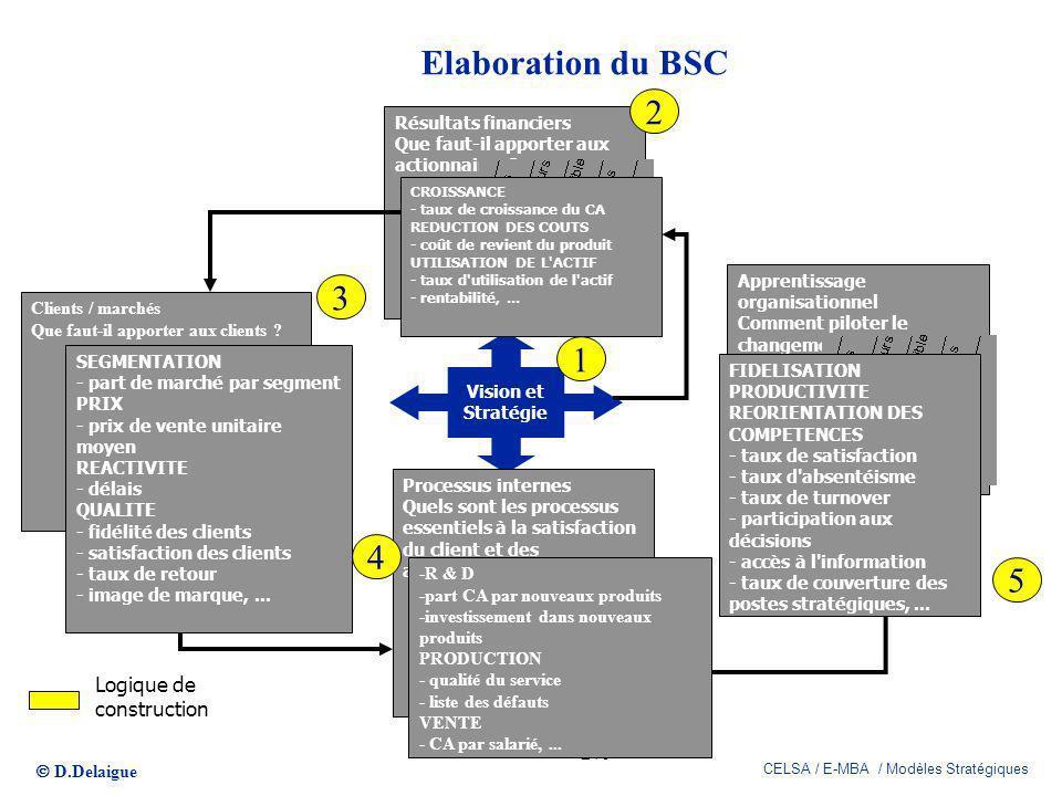 D.Delaigue CELSA / E-MBA / Modèles Stratégiques 279 Elaboration du BSC Vision et Stratégie Résultats financiers Que faut-il apporter aux actionnaires