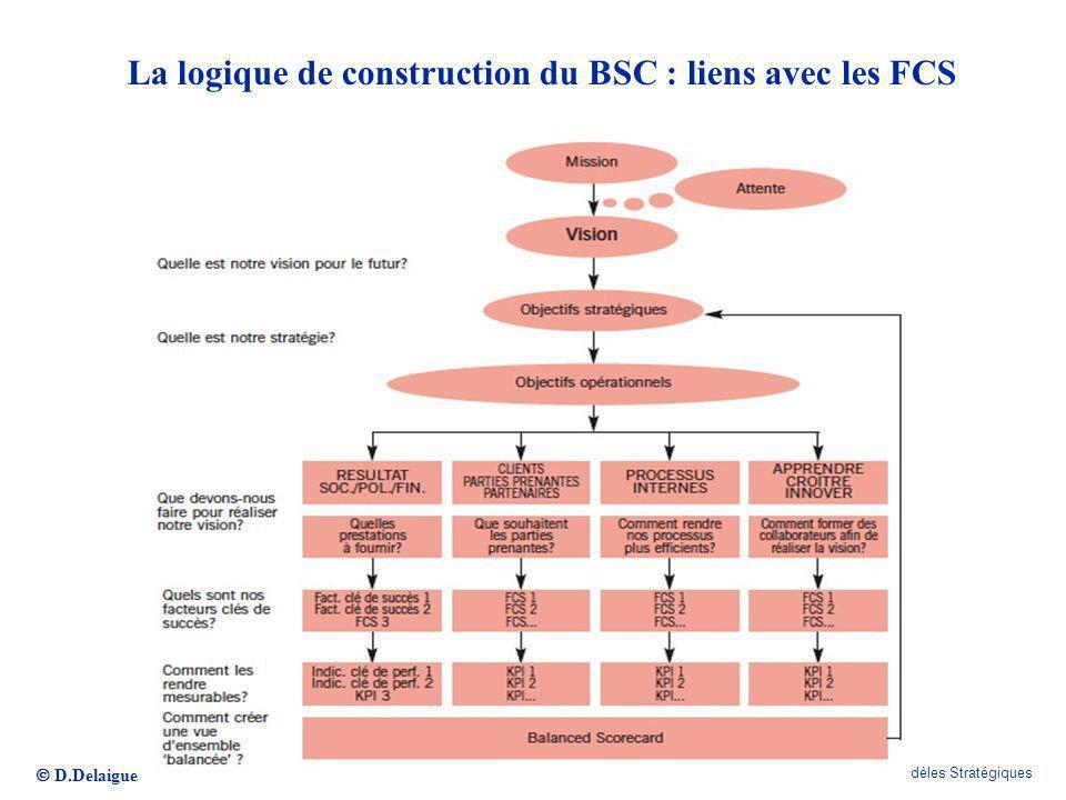 D.Delaigue CELSA / E-MBA / Modèles Stratégiques 281 La logique de construction du BSC : liens avec les FCS