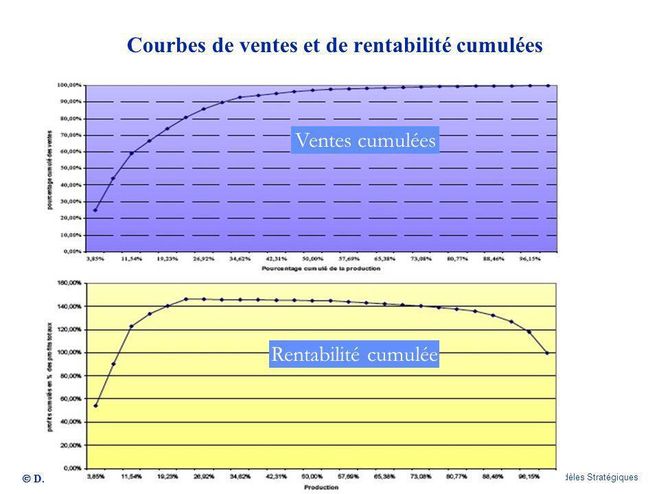 D.Delaigue CELSA / E-MBA / Modèles Stratégiques 283 Courbes de ventes et de rentabilité cumulées Ventes cumulées Rentabilité cumulée