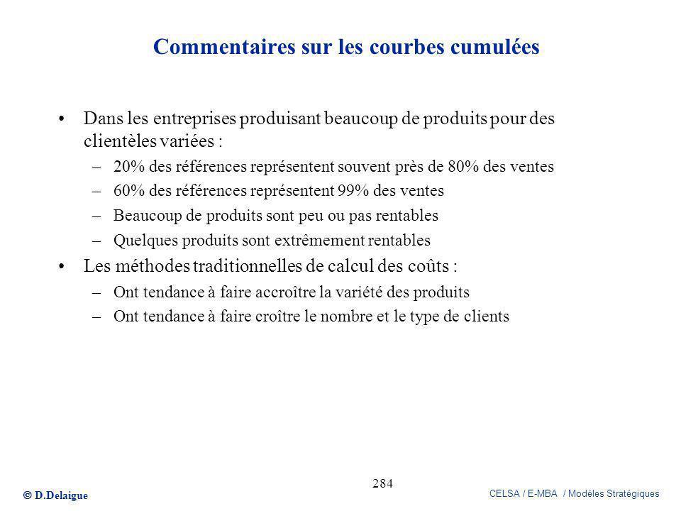 D.Delaigue CELSA / E-MBA / Modèles Stratégiques 284 Commentaires sur les courbes cumulées Dans les entreprises produisant beaucoup de produits pour de