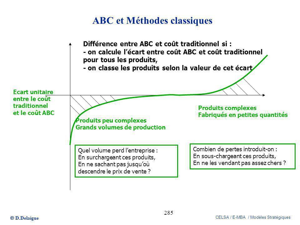 D.Delaigue CELSA / E-MBA / Modèles Stratégiques 285 ABC et Méthodes classiques Différence entre ABC et coût traditionnel si : - on calcule lécart entr