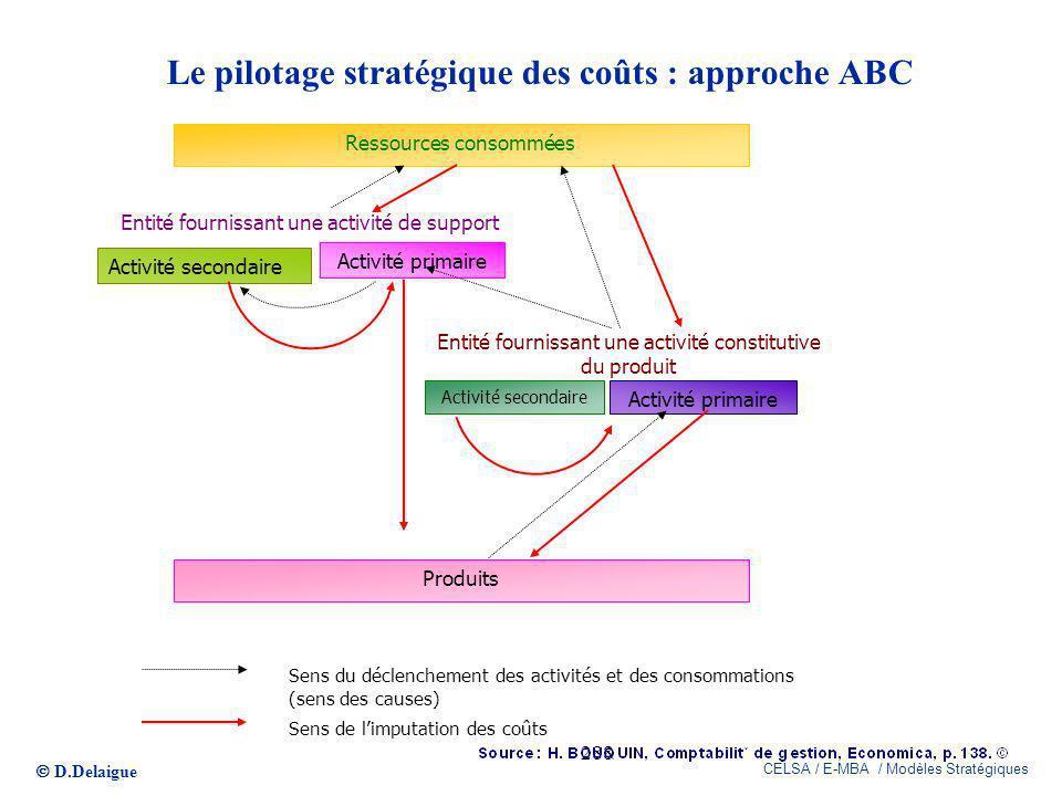 D.Delaigue CELSA / E-MBA / Modèles Stratégiques 288 Le pilotage stratégique des coûts : approche ABC Ressources consommées Activité secondaire Activit