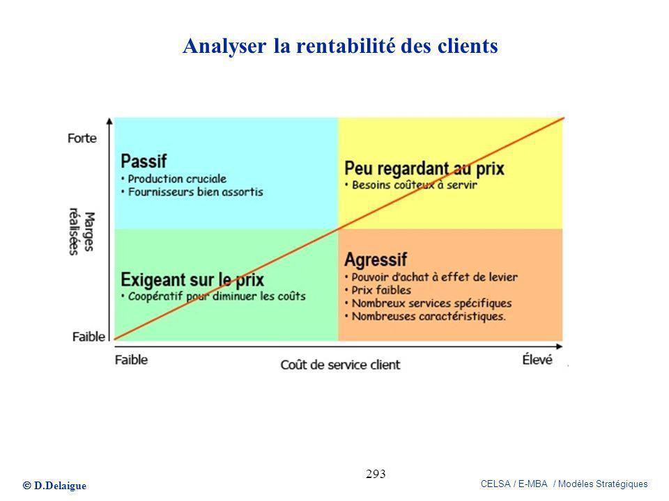 D.Delaigue CELSA / E-MBA / Modèles Stratégiques 293 Analyser la rentabilité des clients