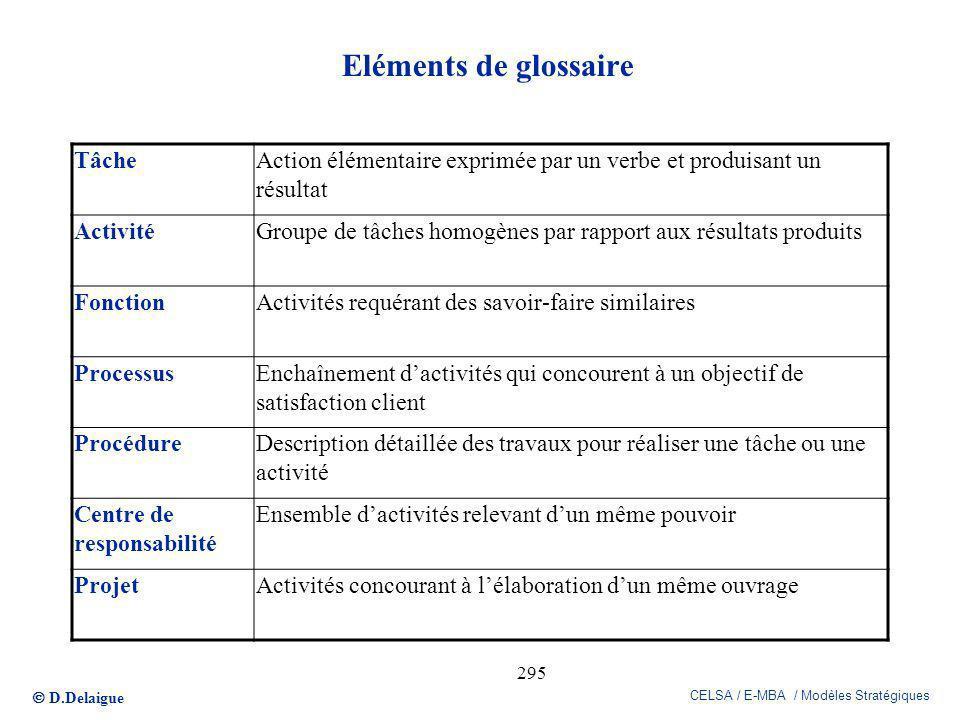 D.Delaigue CELSA / E-MBA / Modèles Stratégiques 295 Eléments de glossaire TâcheAction élémentaire exprimée par un verbe et produisant un résultat Acti