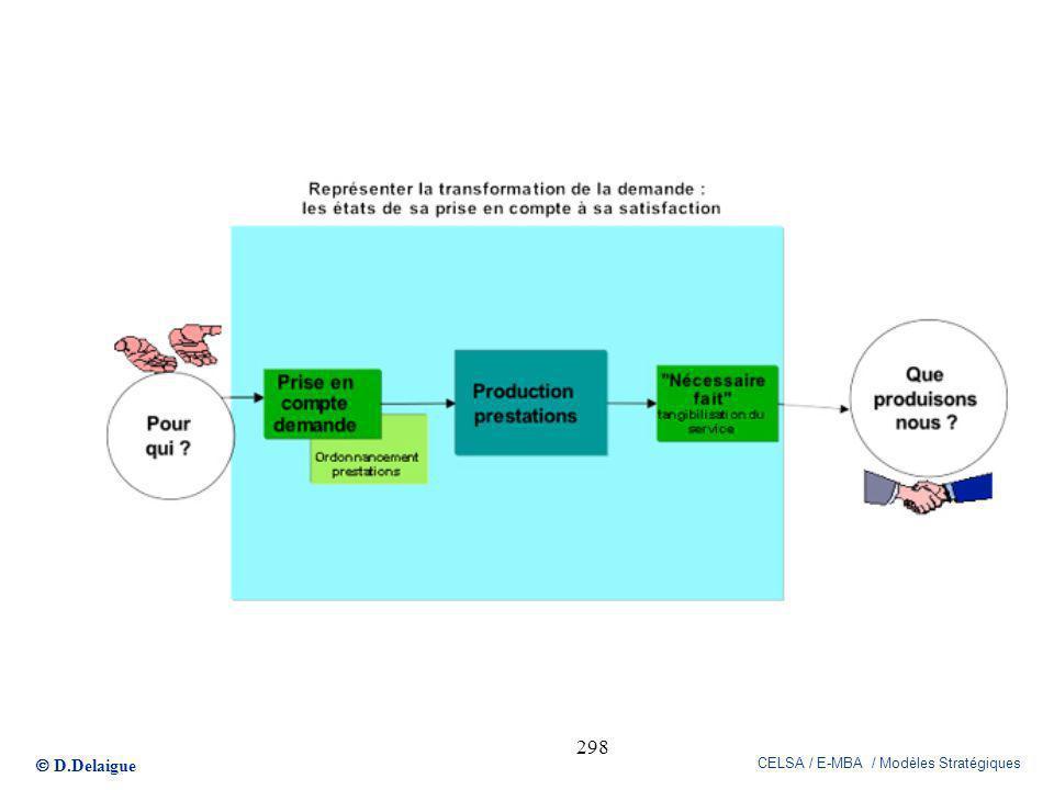 D.Delaigue CELSA / E-MBA / Modèles Stratégiques 298