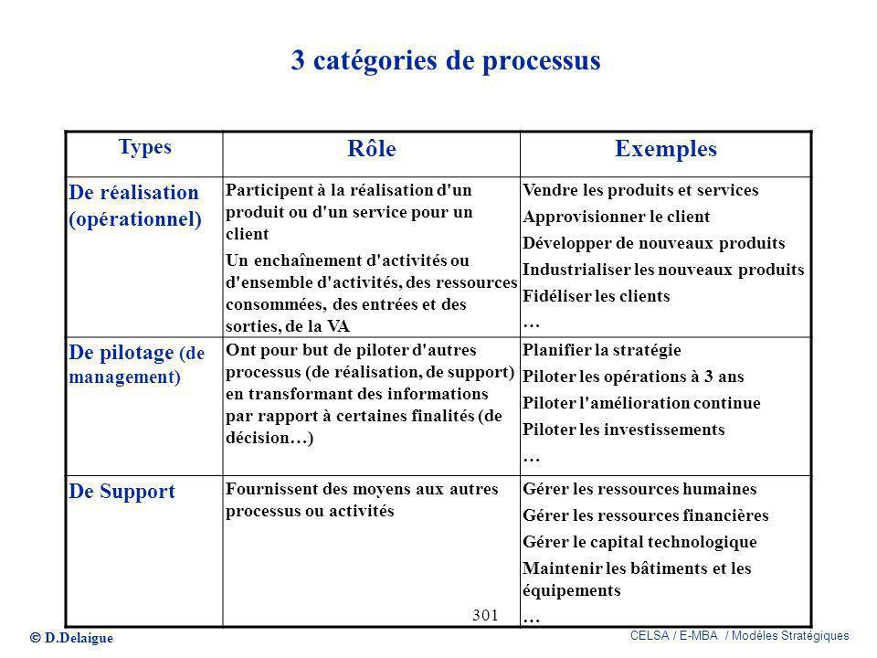 D.Delaigue CELSA / E-MBA / Modèles Stratégiques 301 3 catégories de processus Types RôleExemples De réalisation (opérationnel) Participent à la réalis