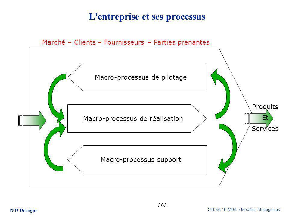 D.Delaigue CELSA / E-MBA / Modèles Stratégiques 303 L'entreprise et ses processus Macro-processus de pilotage Macro-processus support Macro-processus