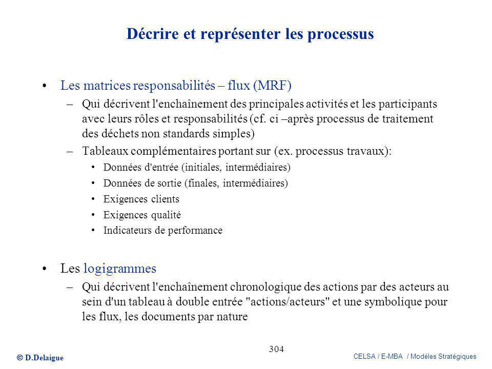 D.Delaigue CELSA / E-MBA / Modèles Stratégiques 304 Décrire et représenter les processus Les matrices responsabilités – flux (MRF) –Qui décrivent l'en