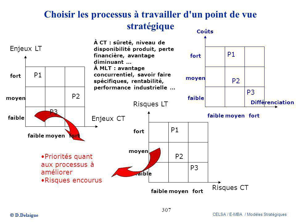 D.Delaigue CELSA / E-MBA / Modèles Stratégiques 307 Enjeux LT Enjeux CT faible moyen faible moyen fort Priorités quant aux processus à améliorer Risqu