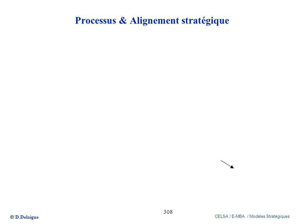 D.Delaigue CELSA / E-MBA / Modèles Stratégiques 308 Processus & Alignement stratégique