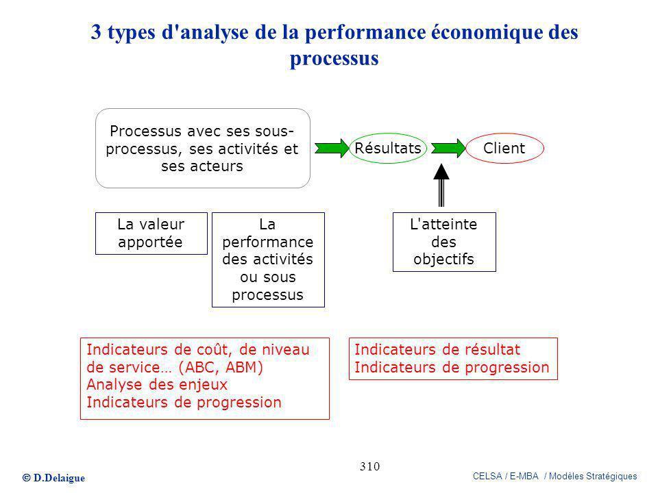 D.Delaigue CELSA / E-MBA / Modèles Stratégiques 310 Processus avec ses sous- processus, ses activités et ses acteurs RésultatsClient L'atteinte des ob