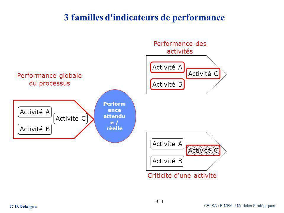 D.Delaigue CELSA / E-MBA / Modèles Stratégiques 311 3 familles d'indicateurs de performance Activité A Activité B Activité C Perform ance attendu e /