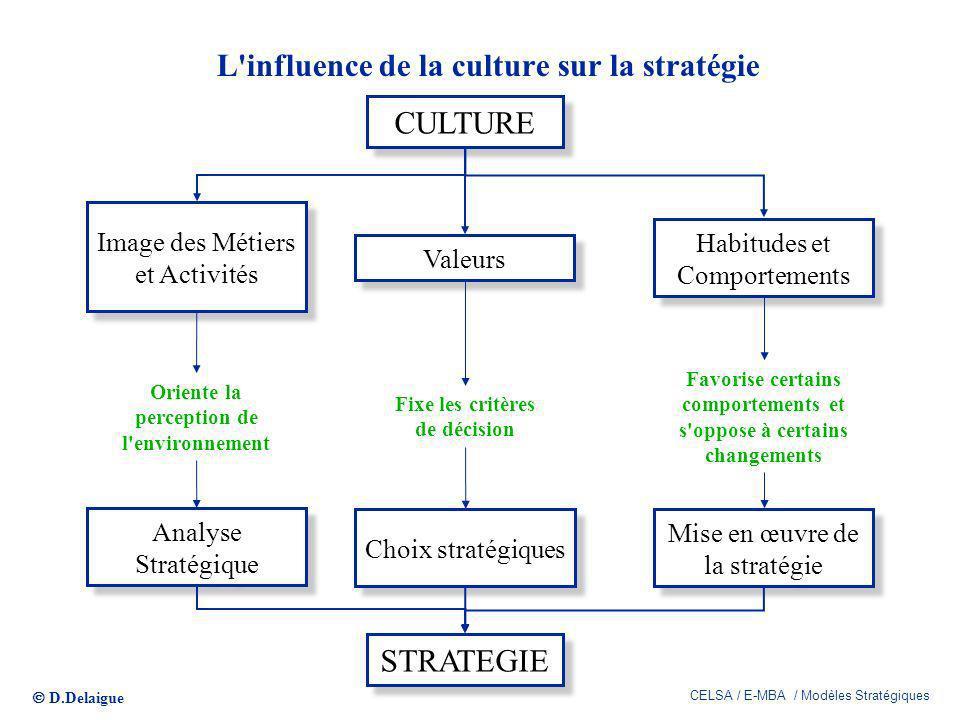 D.Delaigue CELSA / E-MBA / Modèles Stratégiques 318 L'influence de la culture sur la stratégie CULTURE STRATEGIE Image des Métiers et Activités Valeur