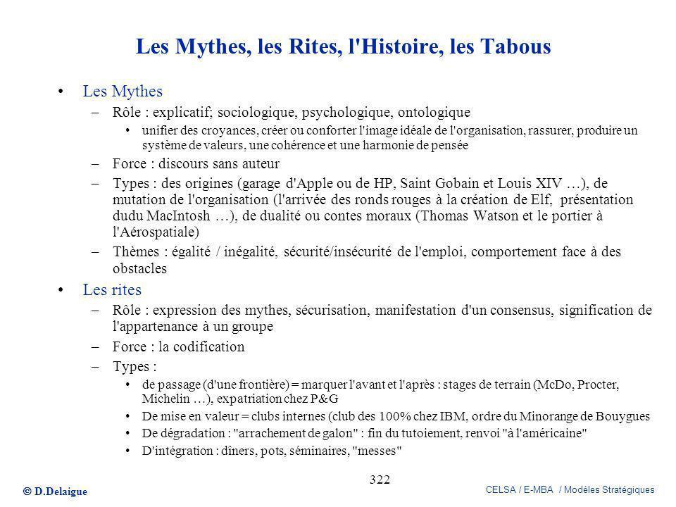 D.Delaigue CELSA / E-MBA / Modèles Stratégiques 322 Les Mythes, les Rites, l'Histoire, les Tabous Les Mythes –Rôle : explicatif; sociologique, psychol
