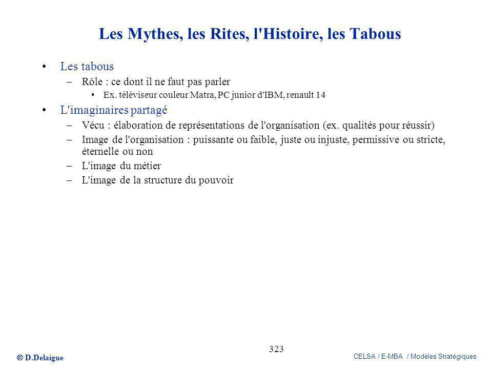 D.Delaigue CELSA / E-MBA / Modèles Stratégiques 323 Les Mythes, les Rites, l'Histoire, les Tabous Les tabous –Rôle : ce dont il ne faut pas parler Ex.