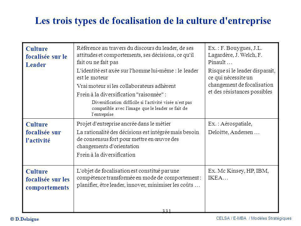 D.Delaigue CELSA / E-MBA / Modèles Stratégiques 331 Les trois types de focalisation de la culture d'entreprise Culture focalisée sur le Leader Référen