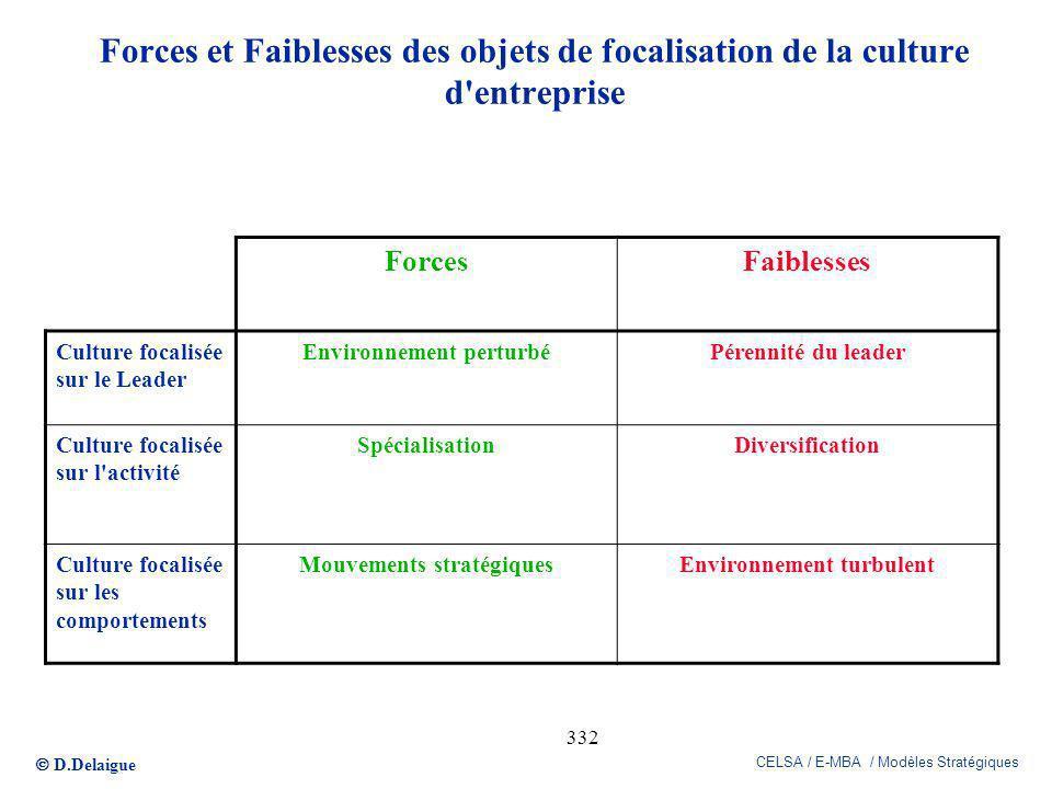 D.Delaigue CELSA / E-MBA / Modèles Stratégiques 332 Forces et Faiblesses des objets de focalisation de la culture d'entreprise ForcesFaiblesses Cultur