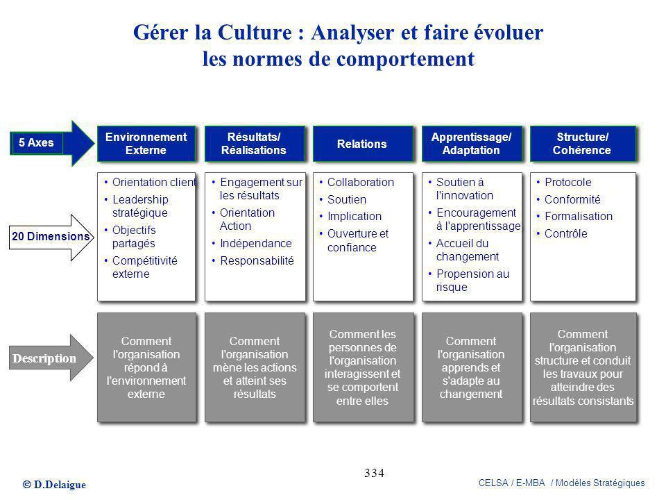 D.Delaigue CELSA / E-MBA / Modèles Stratégiques 334 Comment l'organisation structure et conduit les travaux pour atteindre des résultats consistants C