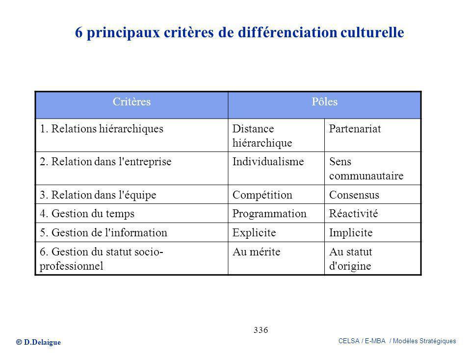 D.Delaigue CELSA / E-MBA / Modèles Stratégiques 336 6 principaux critères de différenciation culturelle CritèresPôles 1. Relations hiérarchiquesDistan