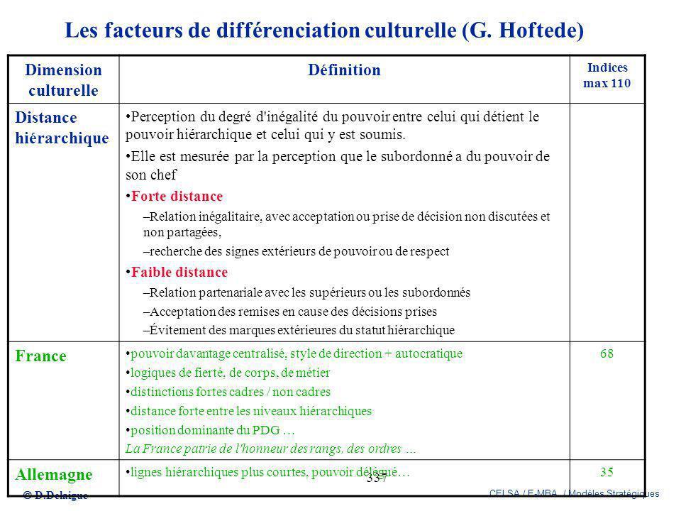D.Delaigue CELSA / E-MBA / Modèles Stratégiques 337 Les facteurs de différenciation culturelle (G. Hoftede) Dimension culturelle Définition Indices ma
