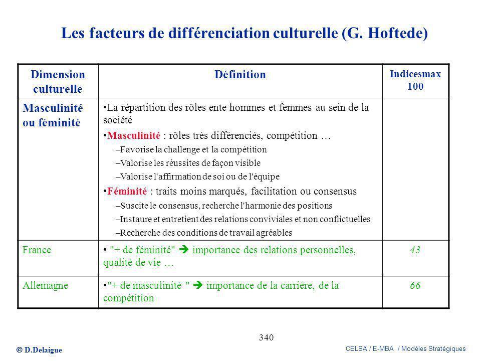D.Delaigue CELSA / E-MBA / Modèles Stratégiques 340 Les facteurs de différenciation culturelle (G. Hoftede) Dimension culturelle Définition Indicesmax