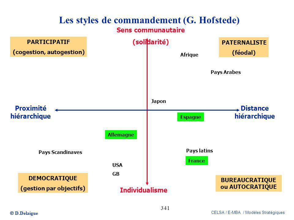 D.Delaigue CELSA / E-MBA / Modèles Stratégiques 341 Les styles de commandement (G. Hofstede) Sens communautaire (solidarité) Individualisme Proximité