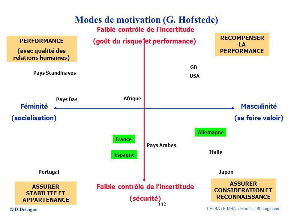 D.Delaigue CELSA / E-MBA / Modèles Stratégiques 342 Modes de motivation (G. Hofstede) Faible contrôle de l'incertitude (goût du risque et performance)