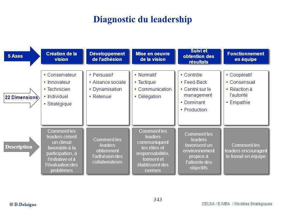 D.Delaigue CELSA / E-MBA / Modèles Stratégiques 343 Comment les leaders encouragent le travail en équipe Comment les leaders favorisent un environneme
