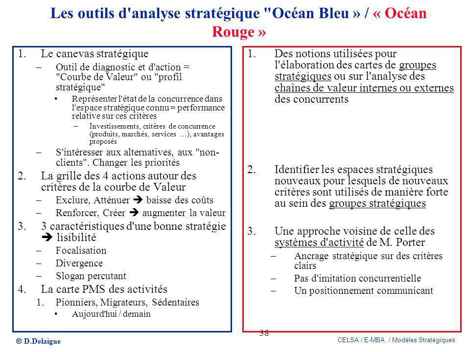 D.Delaigue CELSA / E-MBA / Modèles Stratégiques 38 Les outils d'analyse stratégique