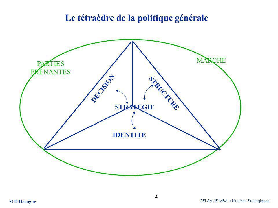 D.Delaigue CELSA / E-MBA / Modèles Stratégiques 4 Le tétraèdre de la politique générale STRUCTURE DECISION IDENTITE MARCHE STRATEGIE PARTIES PRENANTES