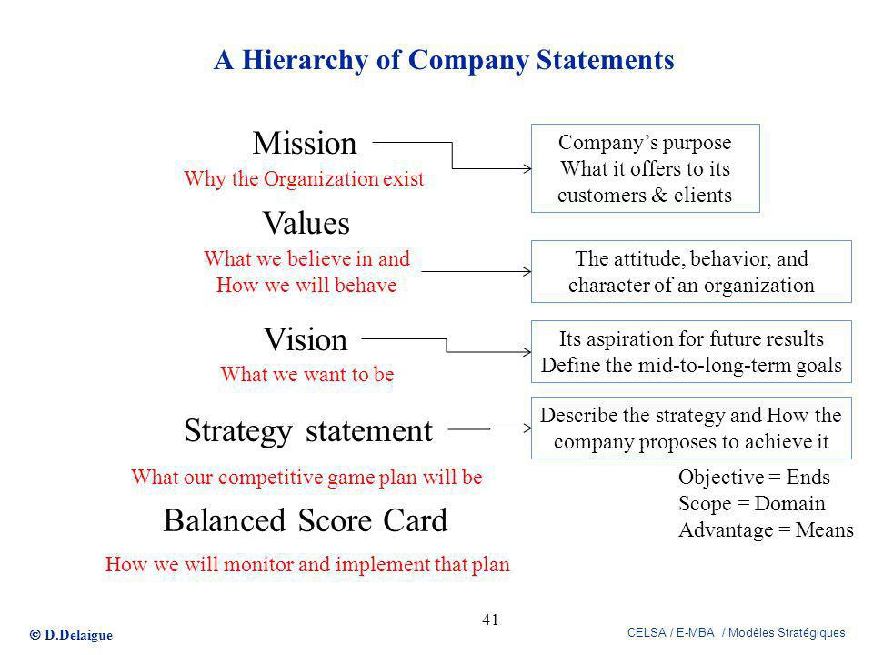 D.Delaigue CELSA / E-MBA / Modèles Stratégiques A Hierarchy of Company Statements 41 Mission Values Vision Why the Organization exist What we believe