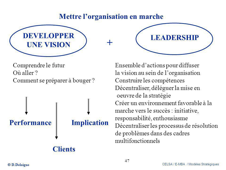 D.Delaigue CELSA / E-MBA / Modèles Stratégiques 47 Mettre lorganisation en marche DEVELOPPER UNE VISION LEADERSHIP + Comprendre le futur Où aller ? Co