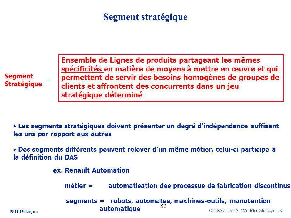 D.Delaigue CELSA / E-MBA / Modèles Stratégiques 53 Segment Stratégique = Ensemble de Lignes de produits partageant les mêmes spécificités en matière d