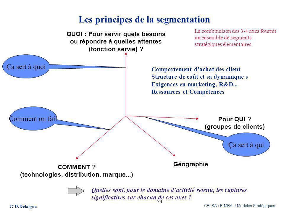 D.Delaigue CELSA / E-MBA / Modèles Stratégiques 54 Pour QUI ? (groupes de clients) COMMENT ? (technologies, distribution, marque...) QUOI : Pour servi
