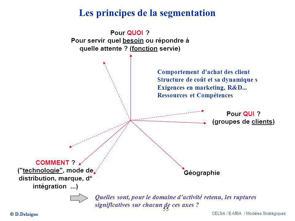 D.Delaigue CELSA / E-MBA / Modèles Stratégiques 55 Les principes de la segmentation Pour QUI ? (groupes de clients) COMMENT ? (