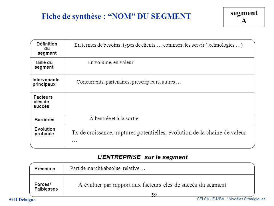 D.Delaigue CELSA / E-MBA / Modèles Stratégiques 59 Fiche de synthèse : NOM DU SEGMENT segment A Définition du segment Taille du segment Intervenants p