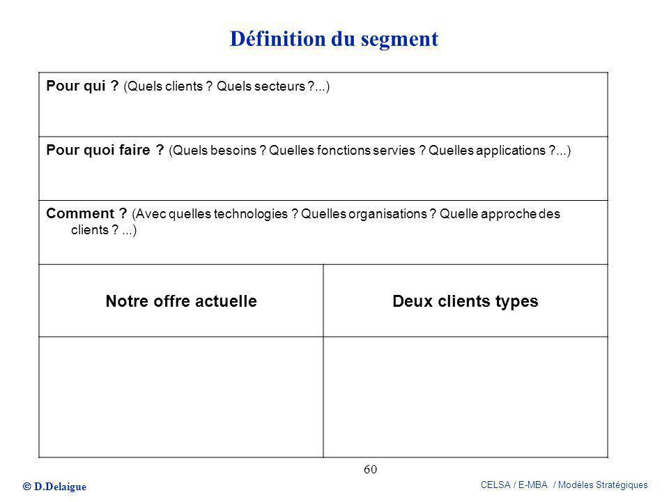 D.Delaigue CELSA / E-MBA / Modèles Stratégiques 60 Définition du segment Pour qui ? (Quels clients ? Quels secteurs ?...) Pour quoi faire ? (Quels bes