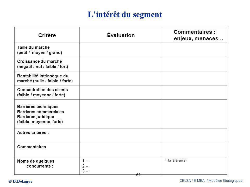 D.Delaigue CELSA / E-MBA / Modèles Stratégiques 61 Lintérêt du segment CritèreÉvaluation Commentaires : enjeux, menaces.. Taille du marché (petit / mo
