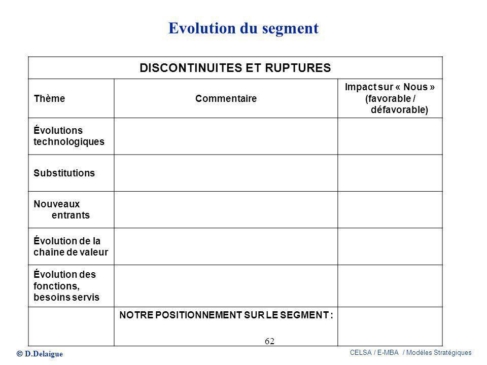 D.Delaigue CELSA / E-MBA / Modèles Stratégiques 62 Evolution du segment DISCONTINUITES ET RUPTURES ThèmeCommentaire Impact sur « Nous » (favorable / d