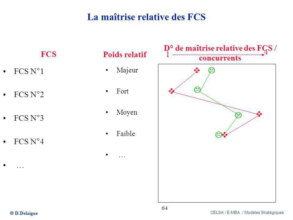 D.Delaigue CELSA / E-MBA / Modèles Stratégiques 64 La maîtrise relative des FCS FCS N°1 FCS N°2 FCS N°3 FCS N°4 … 1 4 FCS Poids relatif Majeur Fort Mo