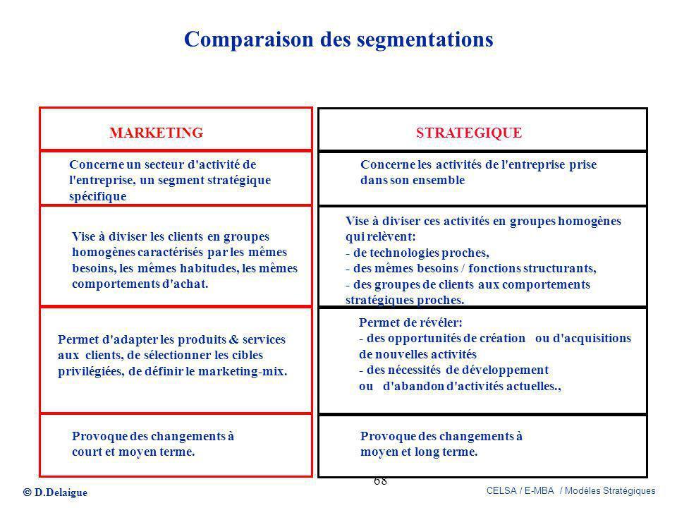 D.Delaigue CELSA / E-MBA / Modèles Stratégiques 68 Comparaison des segmentations MARKETINGSTRATEGIQUE Concerne un secteur d'activité de l'entreprise,