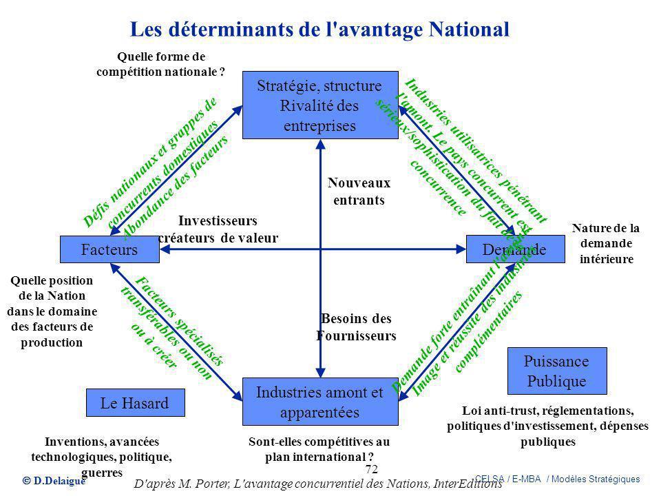 D.Delaigue CELSA / E-MBA / Modèles Stratégiques 72 Les déterminants de l'avantage National Stratégie, structure Rivalité des entreprises Demande Facte