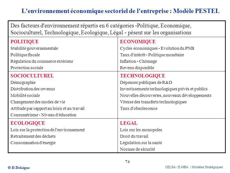 D.Delaigue CELSA / E-MBA / Modèles Stratégiques 74 L'environnement économique sectoriel de l'entreprise : Modèle PESTEL Des facteurs d'environnement r