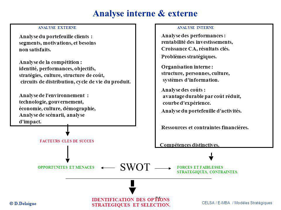 D.Delaigue CELSA / E-MBA / Modèles Stratégiques 75 Analyse interne & externe ANALYSE EXTERNEANALYSE INTERNE Analyse du portefeuille clients : segments