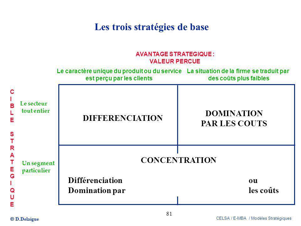 D.Delaigue CELSA / E-MBA / Modèles Stratégiques 81 Les trois stratégies de base DIFFERENCIATION DOMINATION PAR LES COUTS La situation de la firme se t