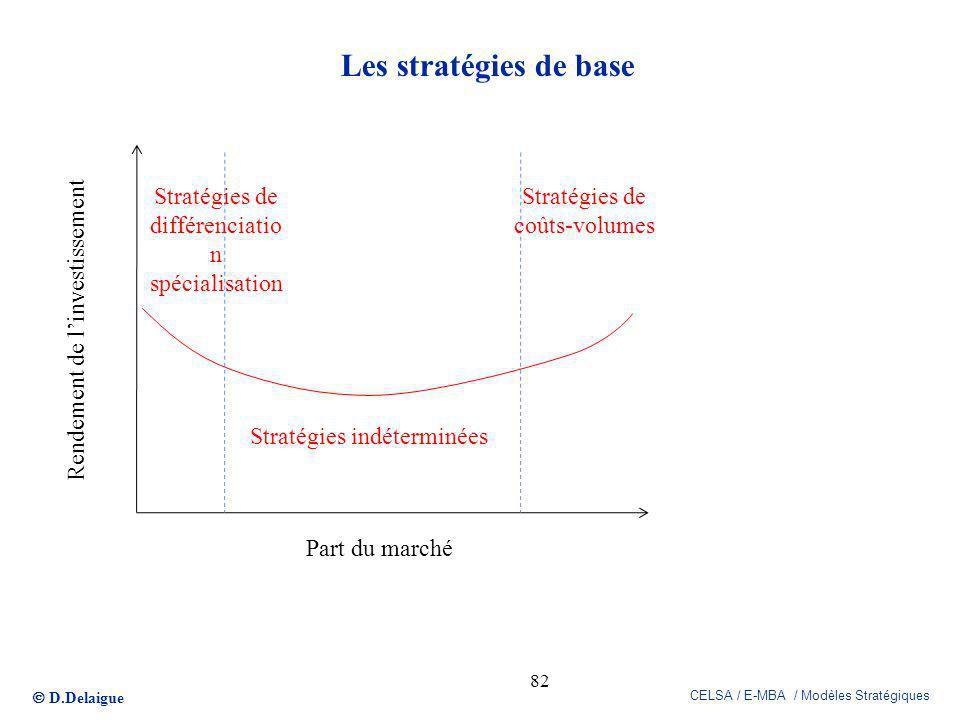 D.Delaigue CELSA / E-MBA / Modèles Stratégiques Les stratégies de base 82 Rendement de linvestissement Part du marché Stratégies indéterminées Stratég