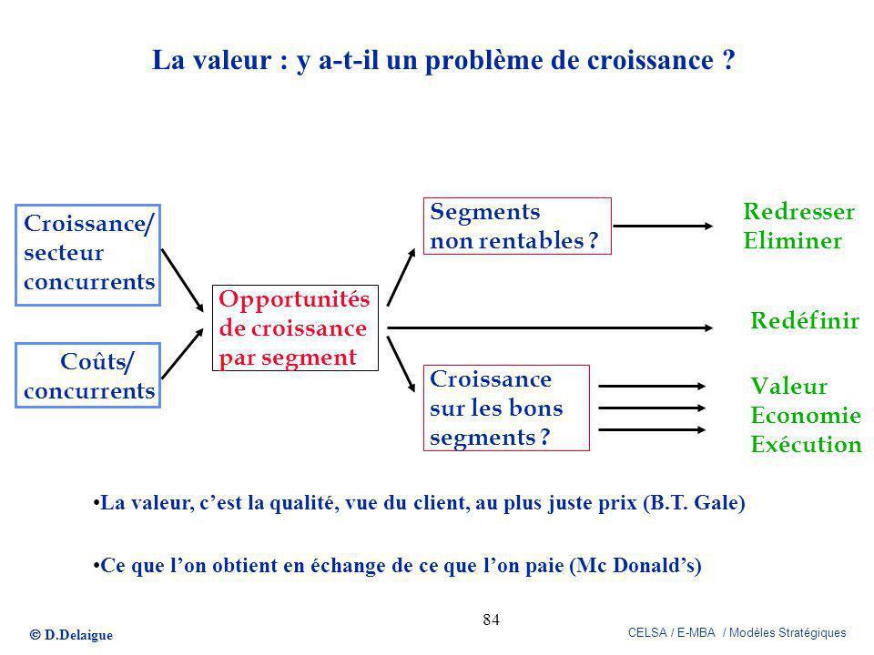 D.Delaigue CELSA / E-MBA / Modèles Stratégiques 84 La valeur : y a-t-il un problème de croissance ? Croissance/ secteur concurrents Coûts/ concurrents
