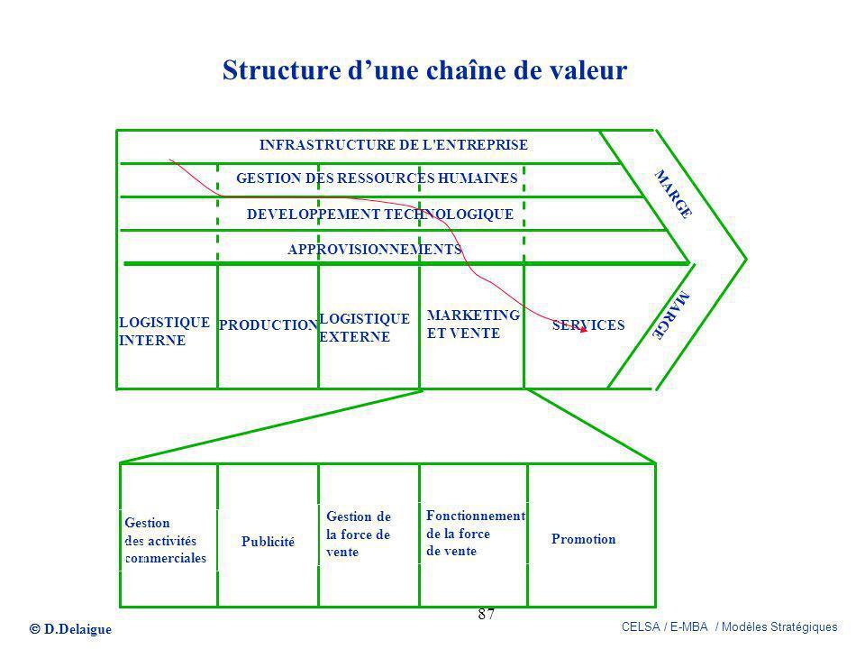 D.Delaigue CELSA / E-MBA / Modèles Stratégiques 87 Structure dune chaîne de valeur LOGISTIQUE INTERNE PRODUCTION LOGISTIQUE EXTERNE MARKETING ET VENTE