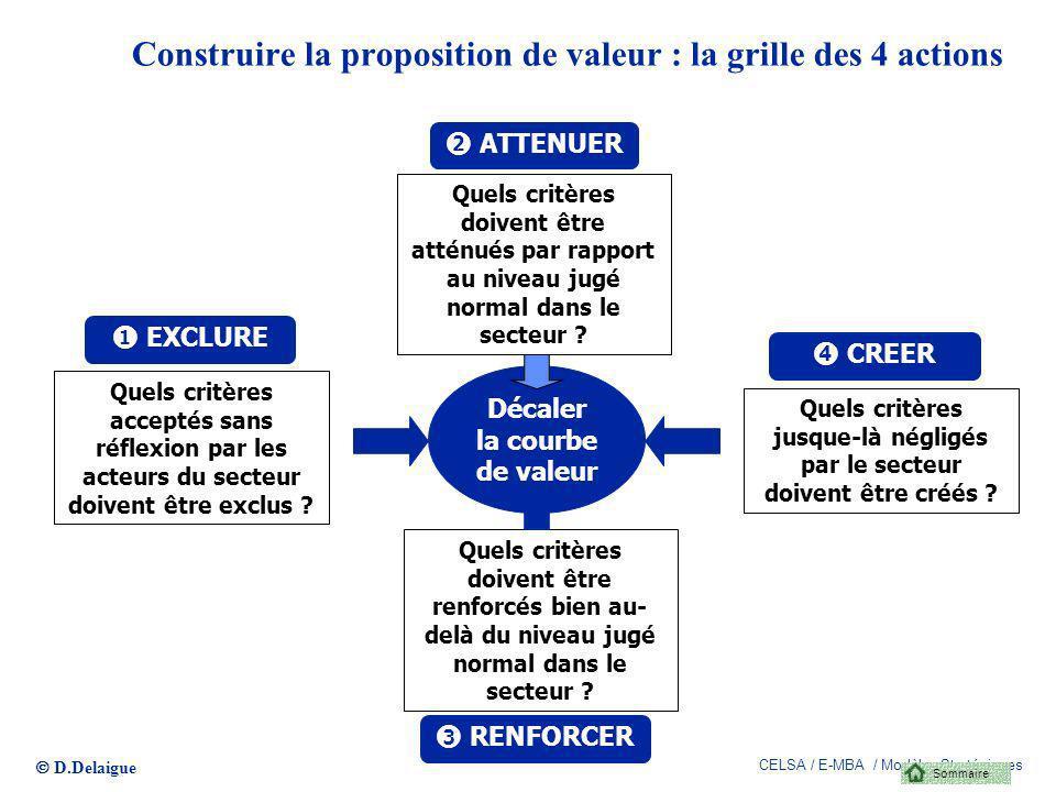 D.Delaigue CELSA / E-MBA / Modèles Stratégiques 88 Construire la proposition de valeur : la grille des 4 actions Décaler la courbe de valeur ATTENUER