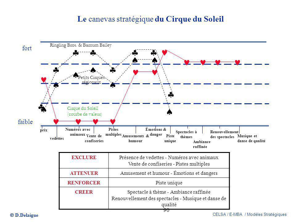 D.Delaigue CELSA / E-MBA / Modèles Stratégiques 90 Le canevas stratégique du Cirque du Soleil prix vedettes Numéros avec animaux Vente de confiseries